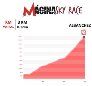Top 10 Kilometros Verticales 2020 España