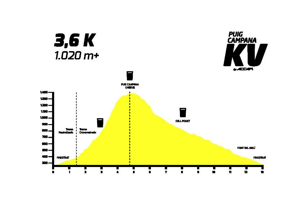 kv Puig Camapana Kilometro vertical